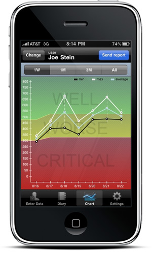 Asthma Control Iphone App | Asthmamd